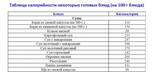 Салаты. .  Таблица калорийности продуктов питания. что можно зделать в замке в майнкрафт.