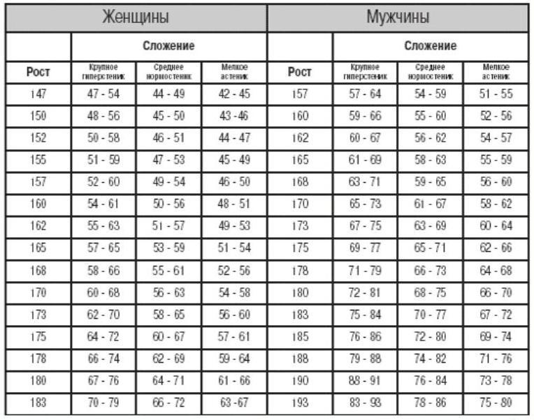 Правильное соотношение роста и веса у женщин, мужчин и детей